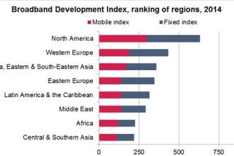 Broadband Development Index Ranking Of Regions in 2014 JUUCHINI OVUM