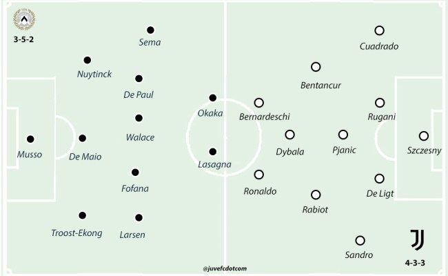 Udinese V Juventus Match Preview And Scouting Juvefc