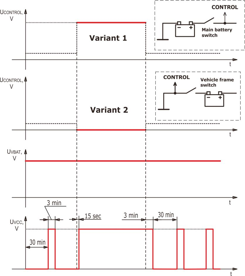 hight resolution of timing diagram and connection of s6 pt 01