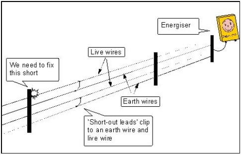 domestic electric fence wiring diagram gas geyser news since the invention of directional fault finder finding faults has been a lot easier instead switching sections off until