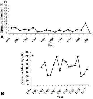 Two decades of abdominal aortic aneurysm repair: Have we