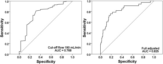 Obesity-related decrease in intraoperative blood flow is