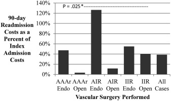 Cost analysis of vascular readmissions after common