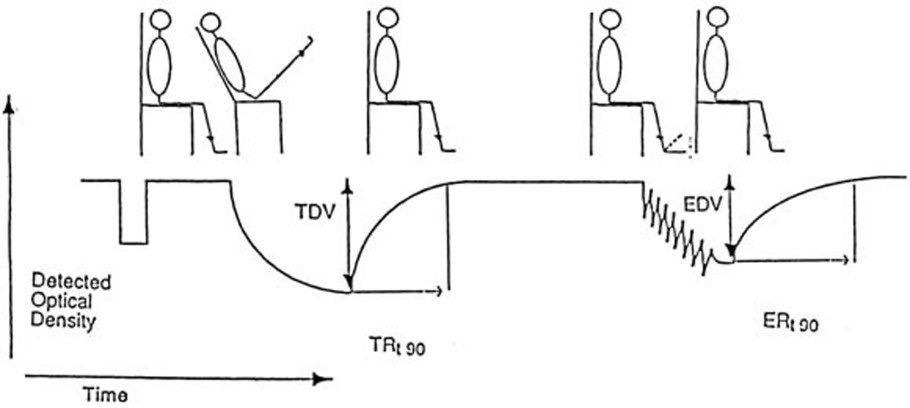 Noninvasive determination of venomuscular efficiency