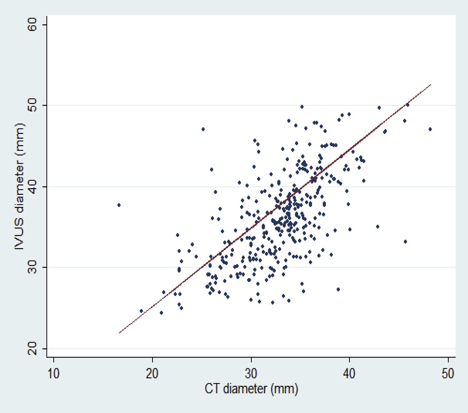 Comparison of intravascular ultrasound- and centerline