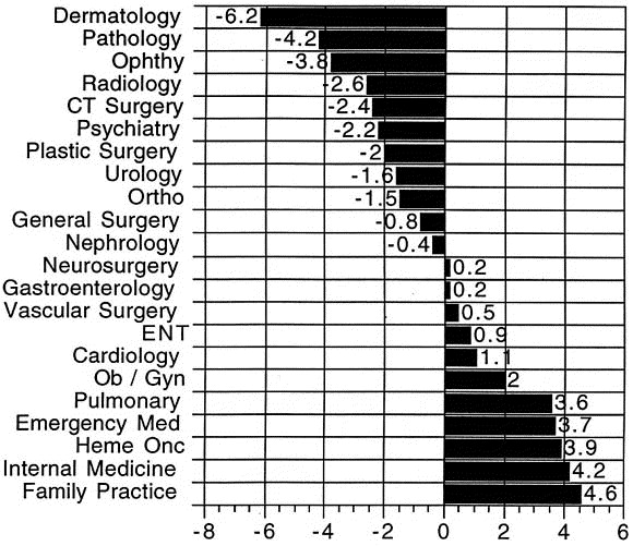 Vascular surgery and the Resource-based Relative Value
