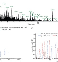 figure 2 tmt based annotation of salivary gland proteins of an culicifacies between susceptible and refractory species a total ion chromatogram of  [ 1702 x 926 Pixel ]