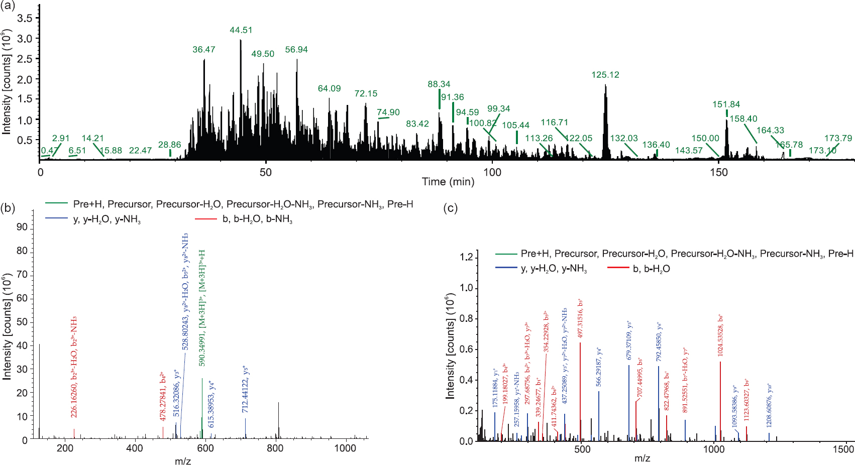 hight resolution of figure 2 tmt based annotation of salivary gland proteins of an culicifacies between susceptible and refractory species a total ion chromatogram of