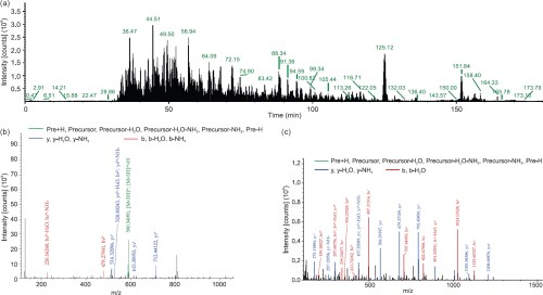 small resolution of figure 2 tmt based annotation of salivary gland proteins of an culicifacies between susceptible and refractory species a total ion chromatogram of