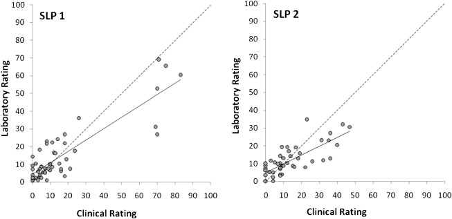 Clinical Versus Laboratory Ratings of Voice Using the CAPE