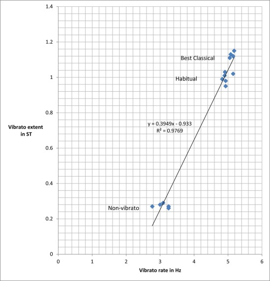 Vibrato Rate and Extent in College Music Majors: A