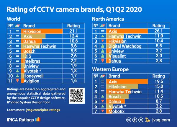 Tech :  Marques de caméras de vidéosurveillance les plus populaires – Classifications IPICA  infos , tests
