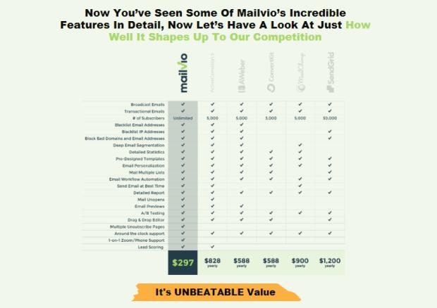 Mailvio Autoresponder & OTO Upsell by Neil Napier