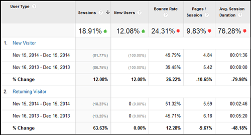 2014 Holiday Season Website Statistics