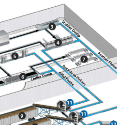 poultry processing plant layout wastewater flow infographic [ 1720 x 668 Pixel ]