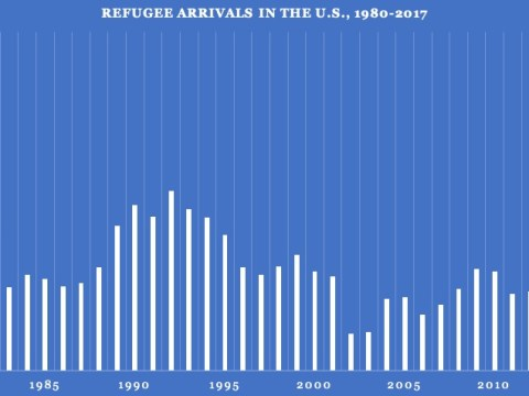 Number of refugees arriving in the U.S., 1980-2017. Data from Proposed Refugee Admissions for Fiscal Year 2019 Report. (Graphic/Gabriel Greschler)