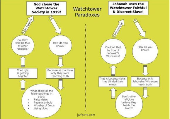 Examples Of Rhetorical Fallacy Within The Watchtower