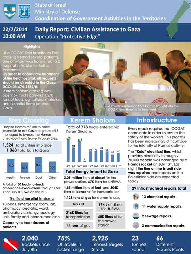 COGAT-Daily-Report-July-22-ENG-1