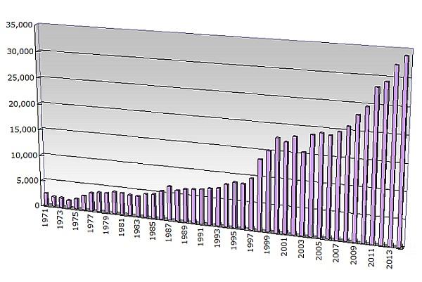 graph_hour_per_bap6