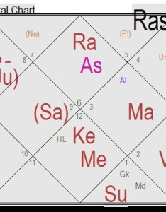 Importance of chandra kundali moon chart also life solutions by rh jyotish research