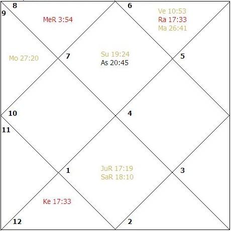 Birth:November 5, 1940, 0553 hrs.