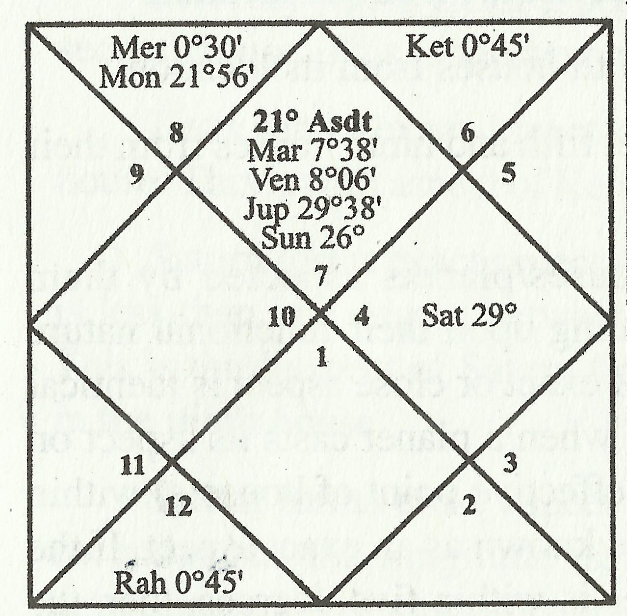 Example chart No. 1 is given for clear understanding of