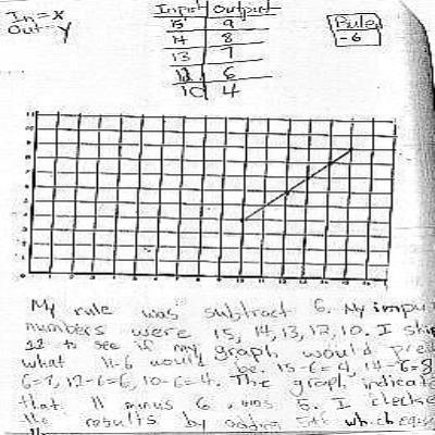 5th Grade Math Journal Gallery