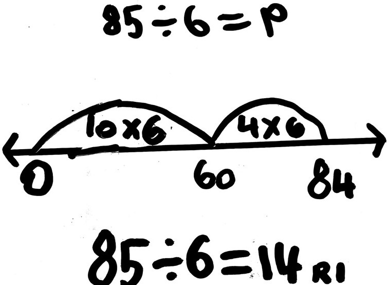 What is an Empty Number Line?