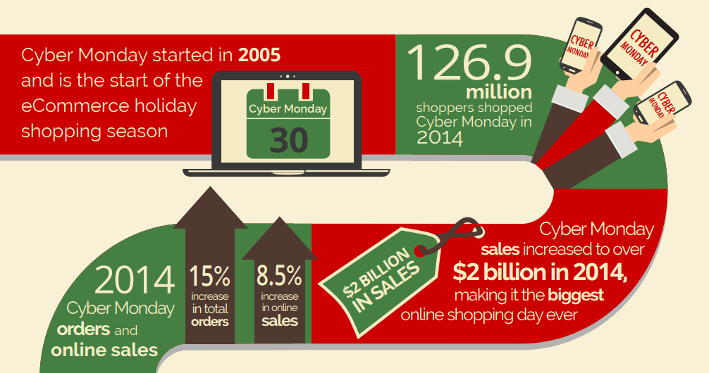 Cyber-Monday-inforgraphic-2015-k-eCommerce