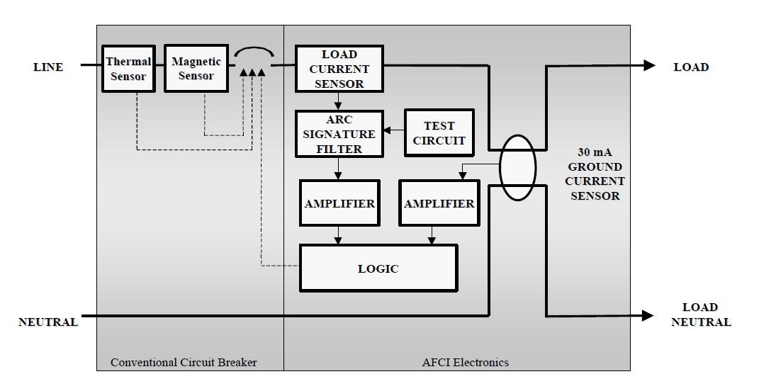 Meet The Arc Fault Circuit Interrupter