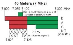 40 meters