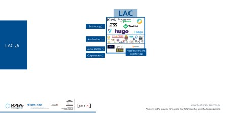Latin America and Caribbean Artificial Intelligence ecosystem