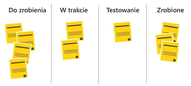 kanban tablica karty wizualizacja 3 zasady