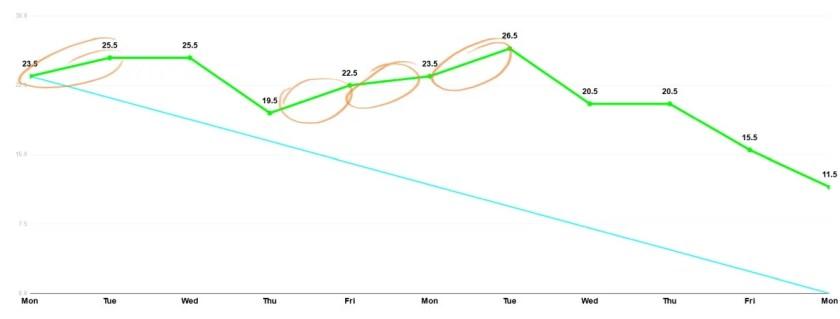przykład wykresu spalania burndown chart 3