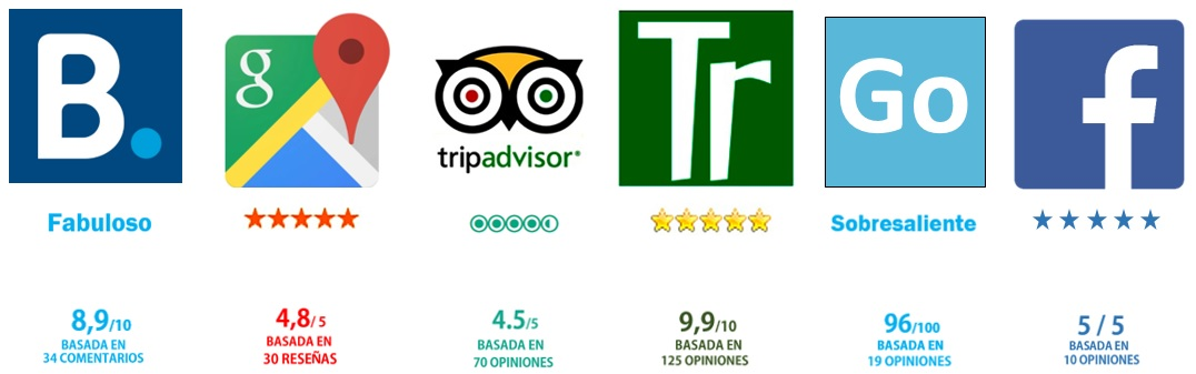 resumen opiniones en Booking, Google, Tripadvaisor, Top rural, Gohotels, Facebook