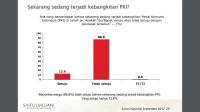 Hasil survei yang dirilis Saiful Mujani Research and Consulting