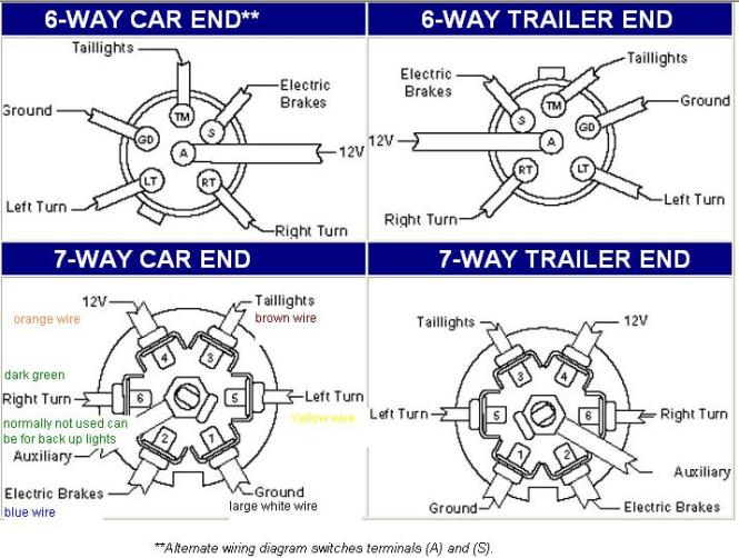 7 pin round trailer connector wiring diagram the wiring trailer wiring wiring diagram 7 pin trailer plug