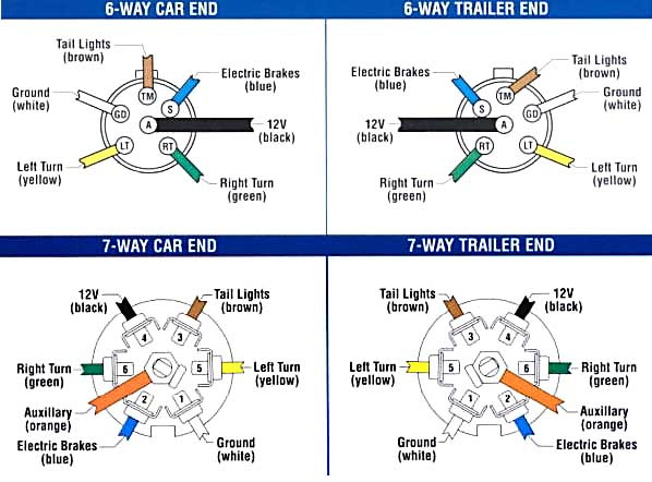 7 wire trailer harness diagram 7 image wiring diagram trailer wiring diagram 4 pin round wiring diagrams on 7 wire trailer harness diagram