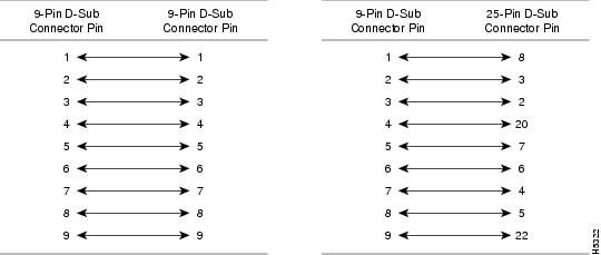 9 Pin Null Modem Cable Pinout