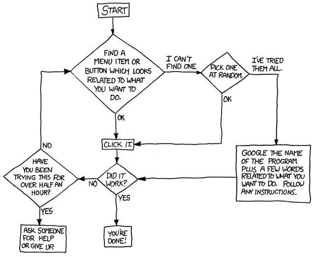 Computer Troubleshooting Flowchart Xkcd