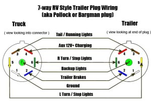 Trailer Plug Wiring Diagram 7 Way Flat