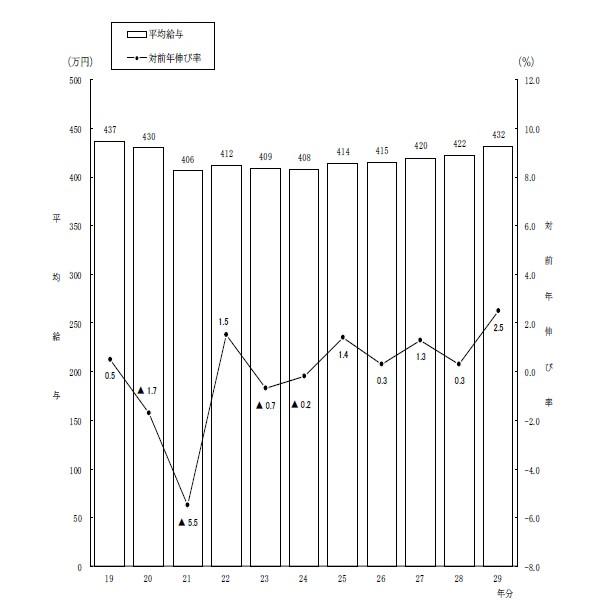 民間給与実態統計調査
