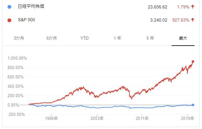 日経平均株価とS&P500の比較チャート