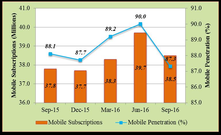 Kenya's Mobile Subscriptions Report Q3 2016