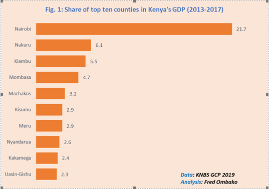 Gross County Product: Nairobi leads counties in contributing