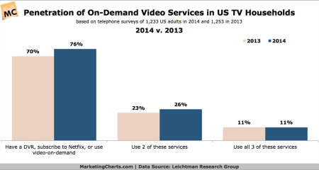 Streaming services are growing!