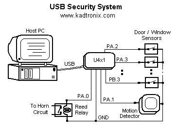 Dwika Sudrajat: USB motion detector,