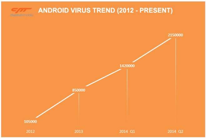 Android Mobile virus,
