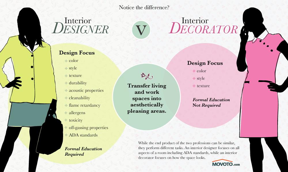 Career Selection Guide between Interior Designer vs Decorator