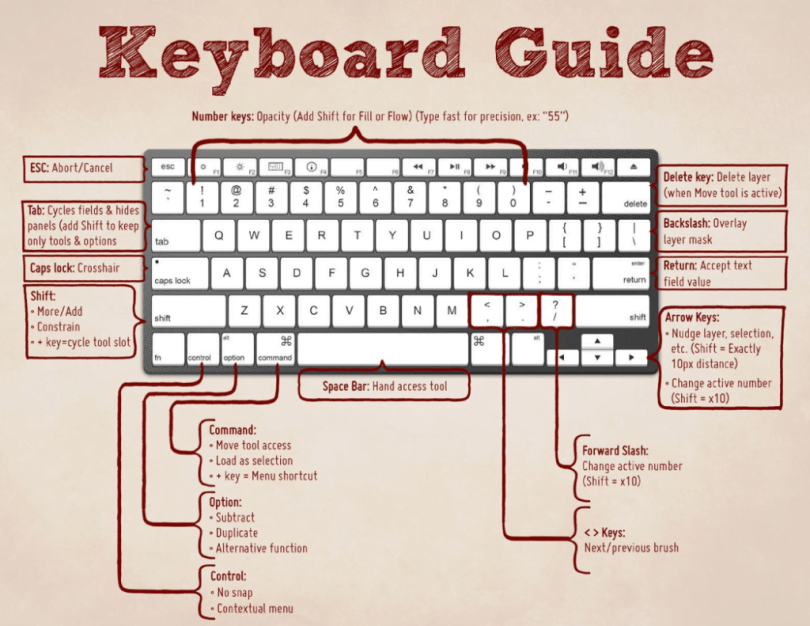 keyboard shortcuts,